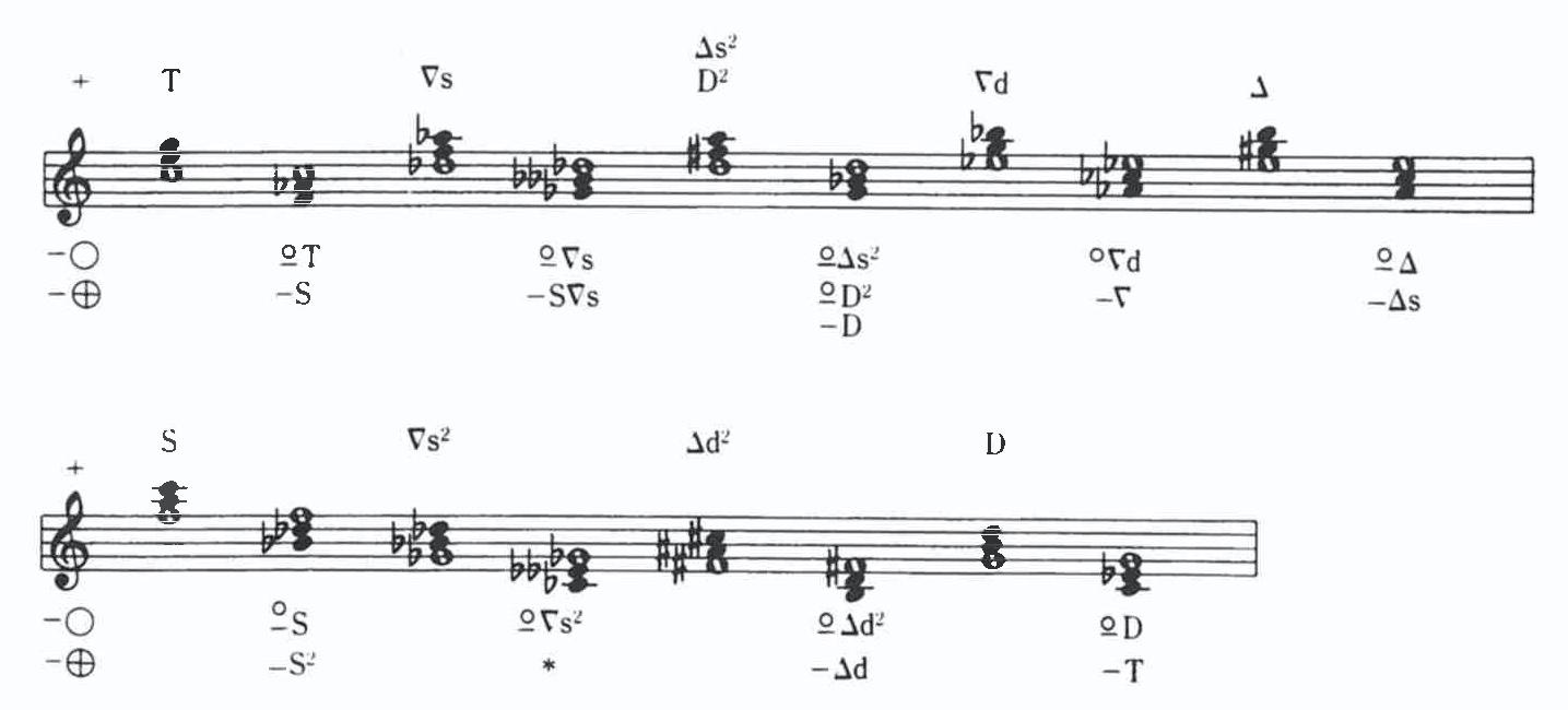 Levyの記号体系
