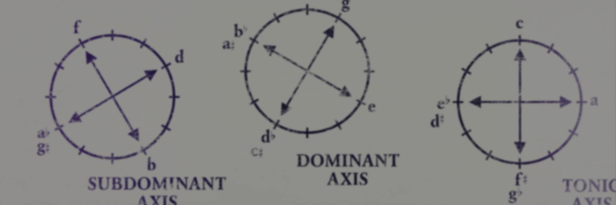 中心軸システム