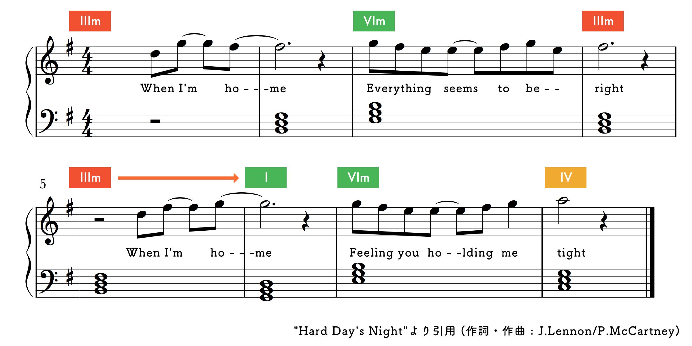Hard Days Nightの楽譜
